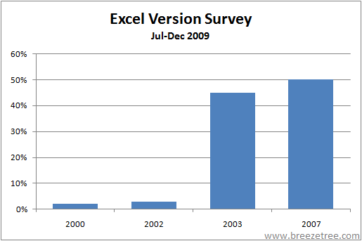 Excel Version Survey - 2nd half 2009