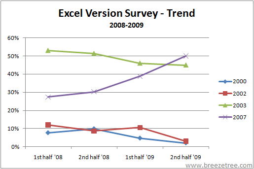 Excel Version Trend 2008-2009