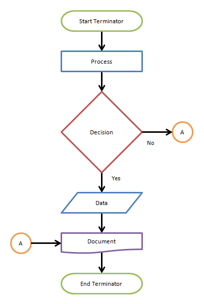Simple FlowBreeze flow chart example