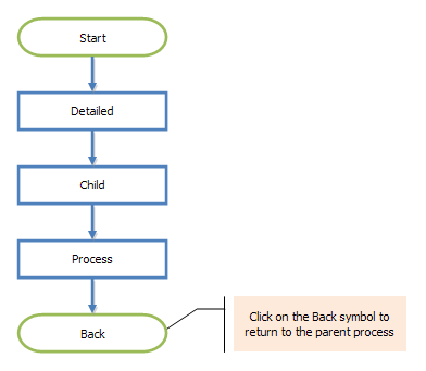 flowchart hyperlink example - child process