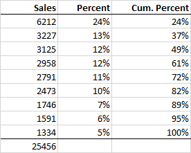 Sum and Percentage Output