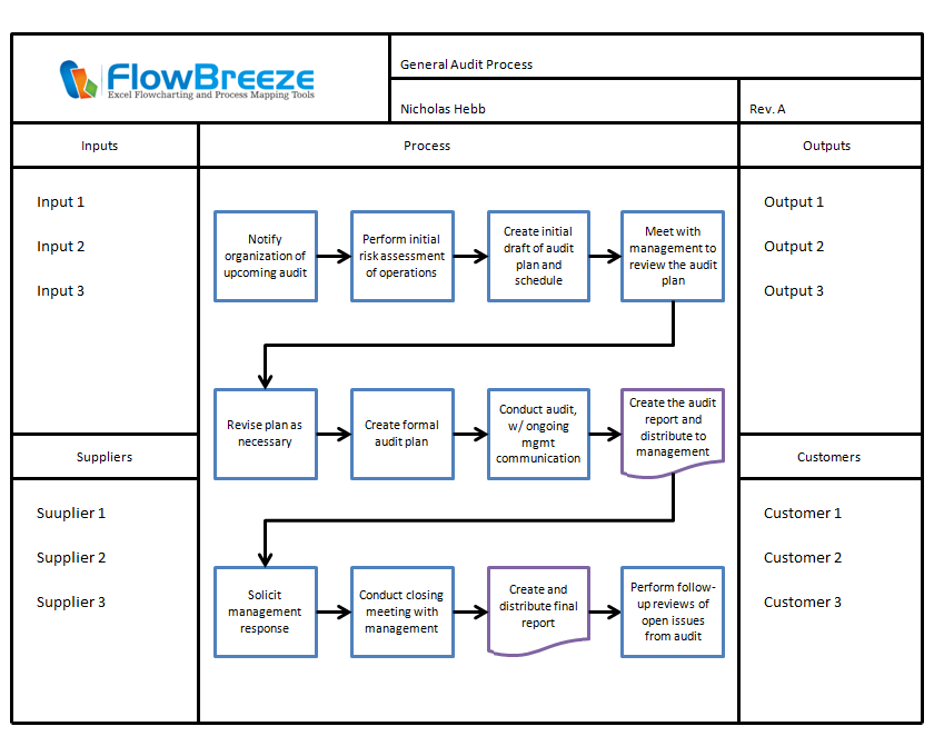 flowchart templates flowbreeze samples breezetree
