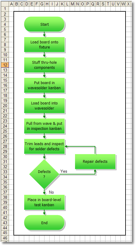 Example Flow Chart - Wave Solder Process
